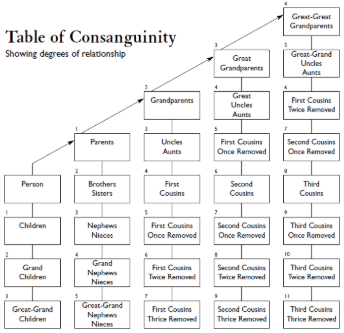 tabel of consanguinity